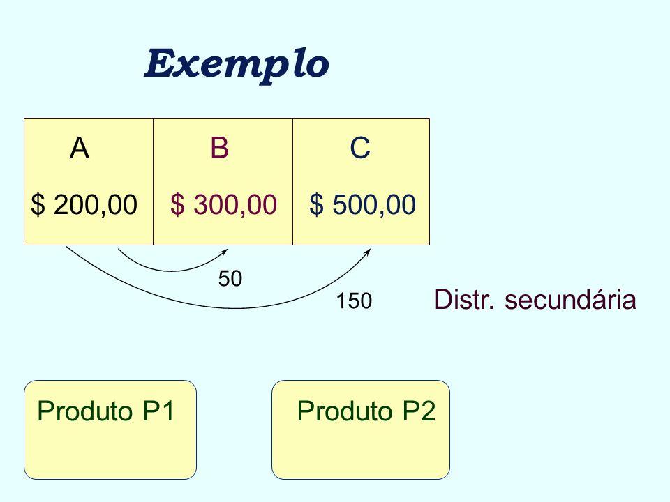 Exemplo ABC $ 500,00$ 300,00$ 200,00 Produto P1Produto P2 Distr. secundária 50 150
