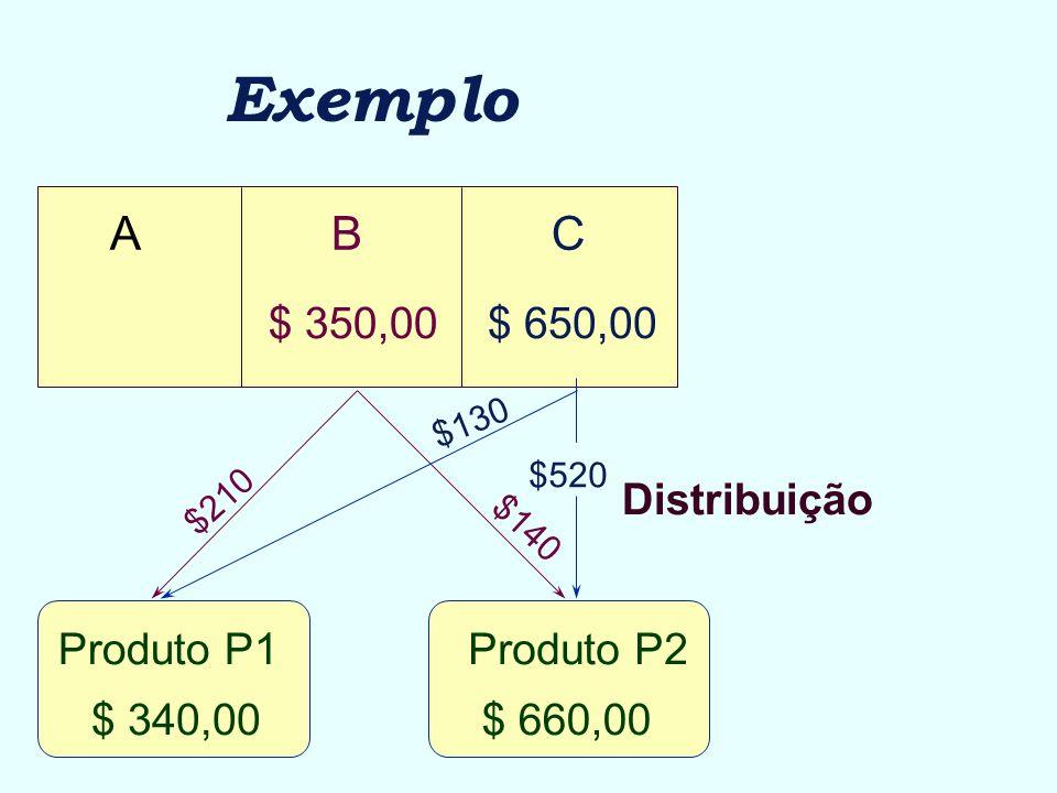 ABC $ 650,00$ 350,00 Produto P1Produto P2 Exemplo Distribuição $210 $140 $520 $130 $ 340,00$ 660,00