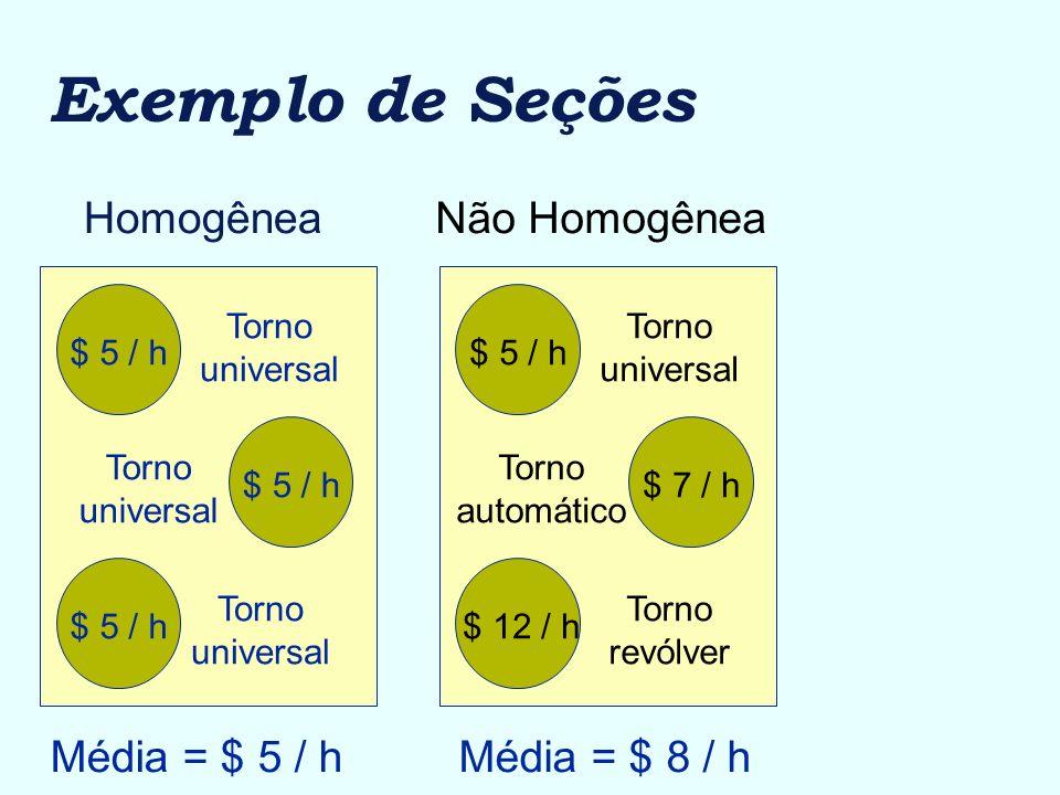 Exemplo de Seções Homogênea $ 5 / h Torno universal Torno universal Torno universal Média = $ 5 / h Não Homogênea $ 5 / h $ 7 / h $ 12 / h Torno unive