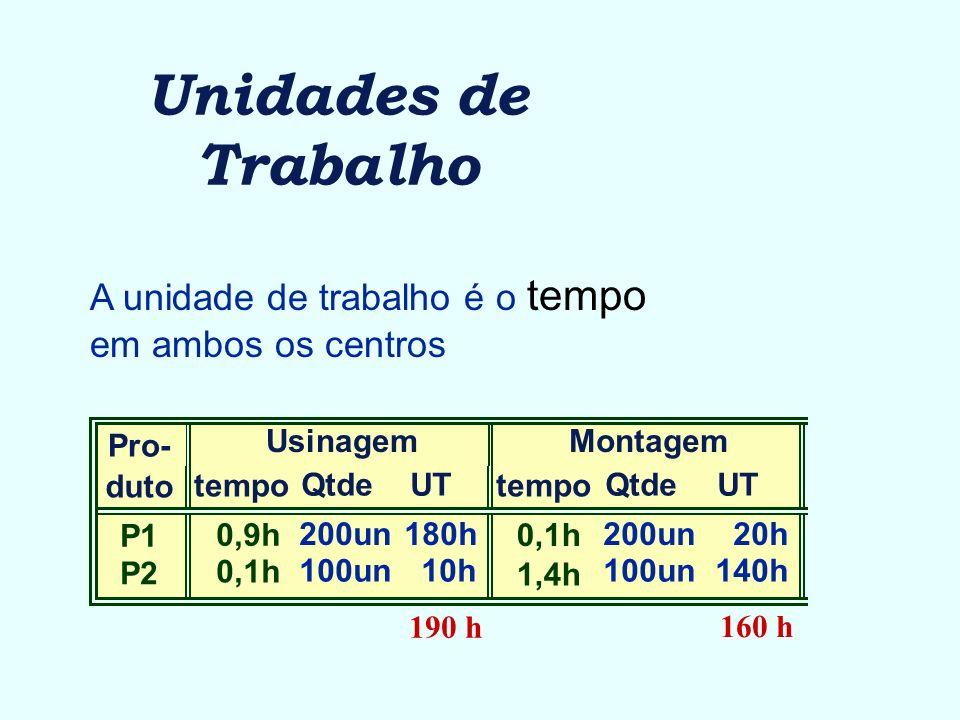 Unidades de Trabalho Pro- duto P1 P2 UsinagemMontagem tempo 0,9h 0,1h tempo 0,1h 1,4h UT 20h 140h UT 180h 10h Qtde 200un 100un Qtde 200un 100un 190 h