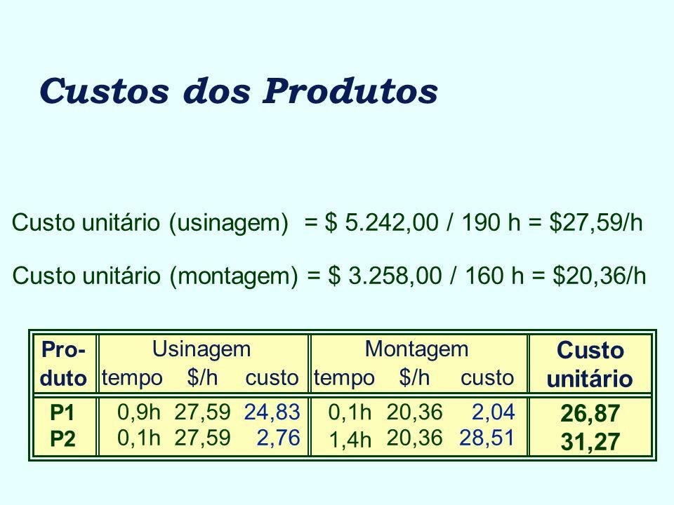 Custos dos Produtos Custo unitário (usinagem) = $ 5.242,00 / 190 h = $27,59/h Custo unitário (montagem) = $ 3.258,00 / 160 h = $20,36/h Pro- duto P1 P