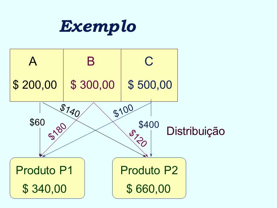 ABC $ 500,00$ 300,00$ 200,00 Produto P1Produto P2 Exemplo Distribuição $140 $60 $180 $120 $400 $100 $ 340,00$ 660,00