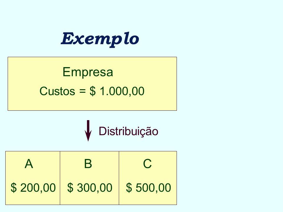 Exemplo Empresa Custos = $ 1.000,00 ABC $ 500,00$ 300,00$ 200,00 Distribuição
