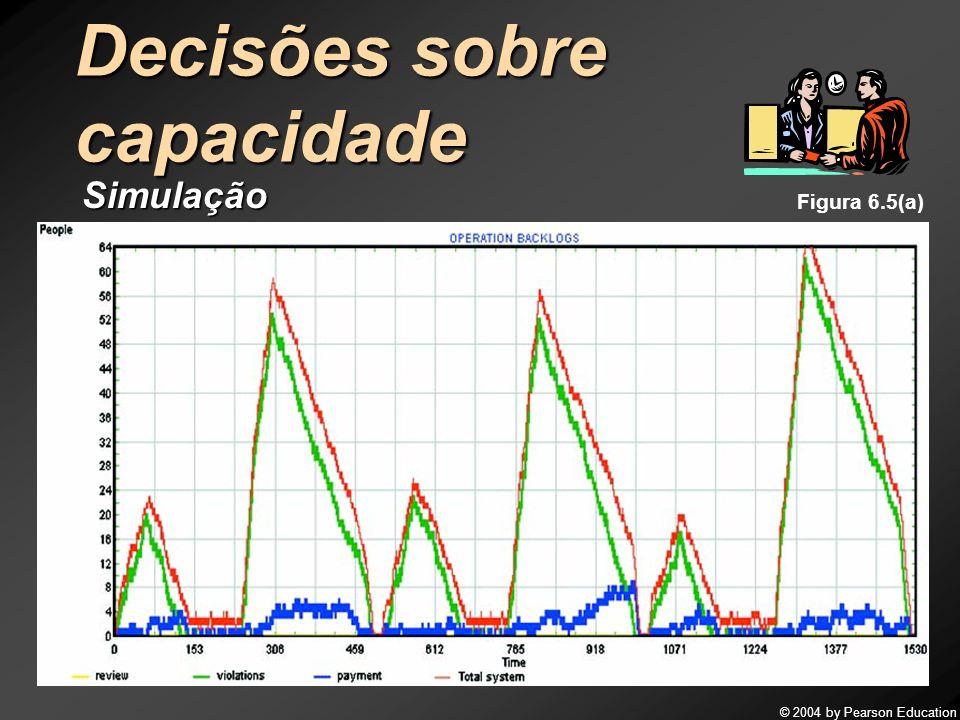 © 2004 by Pearson Education 10 Decisões sobre capacidade Simulação Figura 6.5(a)