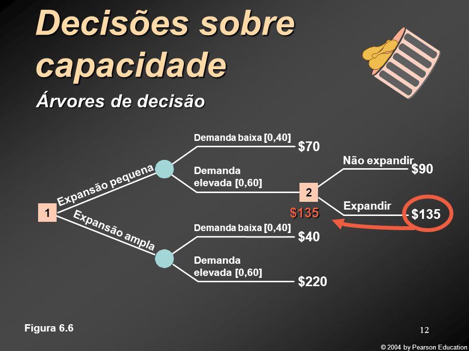 © 2004 by Pearson Education 12 Decisões sobre capacidade Árvores de decisão Demanda baixa [0,40] $70 $220 $40 Demanda elevada [0,60] $135 Não expandir