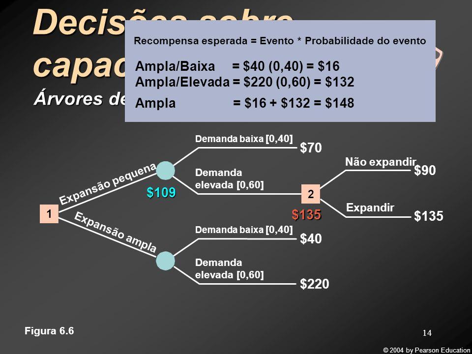© 2004 by Pearson Education 14 Decisões sobre capacidade Árvores de decisão Demanda baixa [0,40] $70 $220 $40 Demanda elevada [0,60] $135 Não expandir