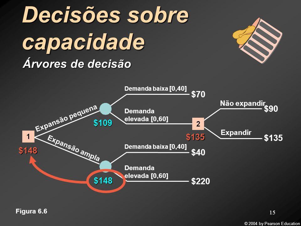 © 2004 by Pearson Education 15 Decisões sobre capacidade Árvores de decisão Demanda baixa [0,40] $70 $220 $40 $148 $109 $148 Demanda elevada [0,60] $1