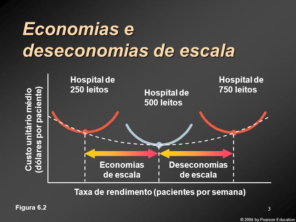© 2004 by Pearson Education 3 Economias e deseconomias de escala Custo unitário médio (dólares por paciente) Taxa de rendimento (pacientes por semana)