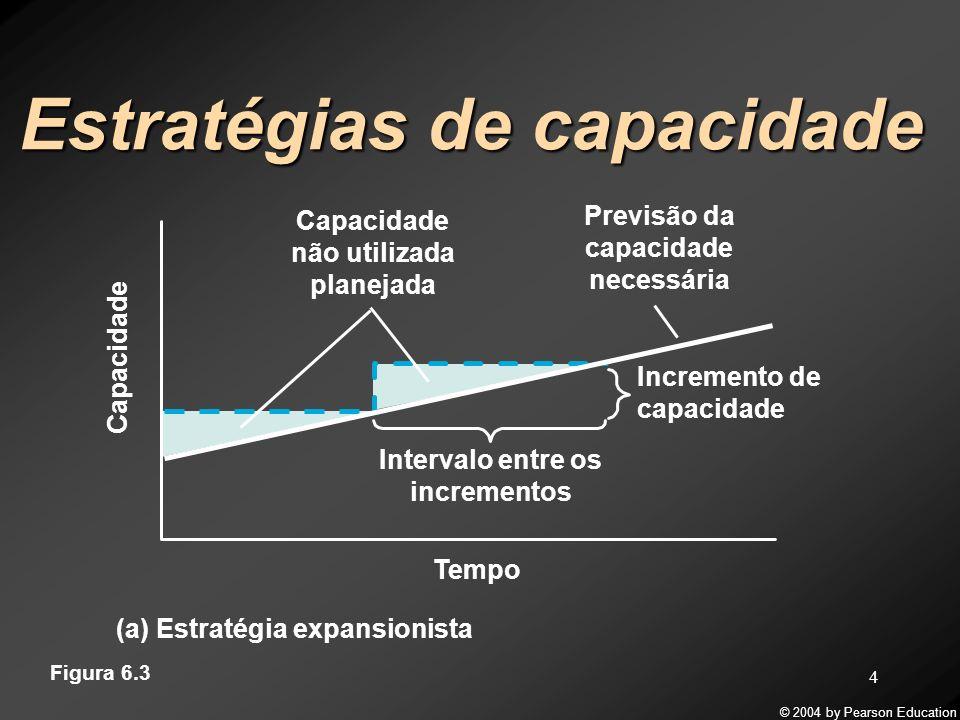 © 2004 by Pearson Education 5 Estratégias de capacidade Intervalo entre os incrementos Incremento de capacidade Tempo Previsão da capacidade necessária Capacidade Uso planejado de opções de curto prazo (b) Estratégia esperar para ver Figura 6.3
