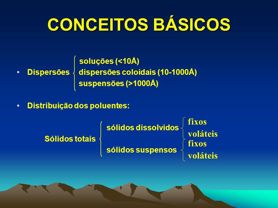 CONCEITOS BÁSICOS Mecanismo de escolha do processo de tratamento: RELAÇÃO DQO/DBO DQO < 2xDBO – Proc.