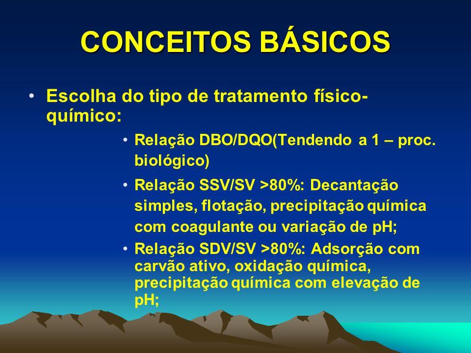 CONCEITOS BÁSICOS Hidrofílicos Tipos de colóides Hidrofóbicos Estado coloidal Sol Gel Emulsão Aerosol