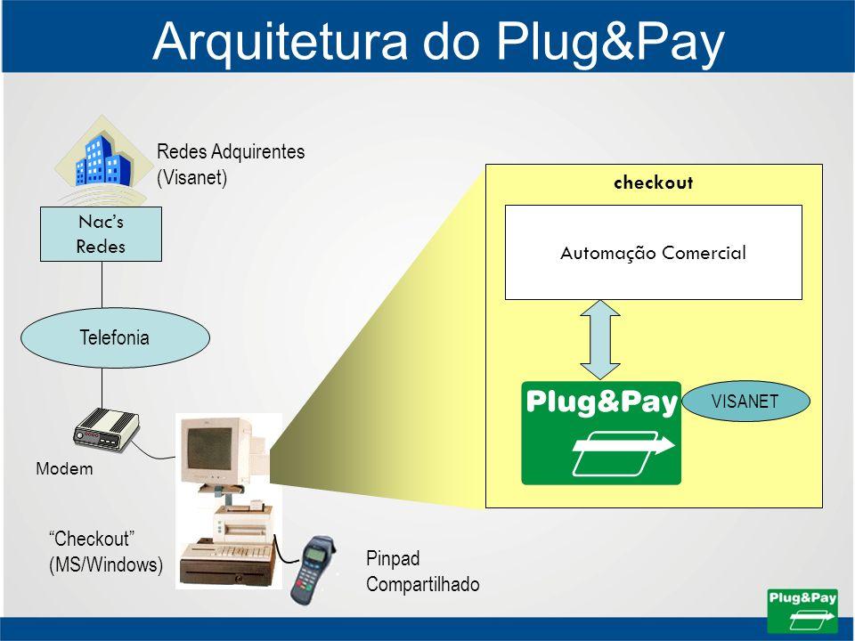 Arquitetura do Plug&Pay Checkout (MS/Windows) Redes Adquirentes (Visanet) Telefonia Pinpad Compartilhado checkout Automação Comercial Nacs Redes VISAN