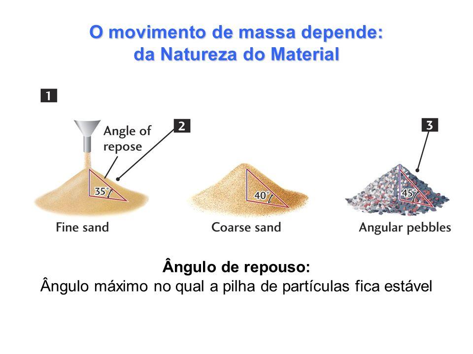 O ângulo de repouso aumenta com o incremento do tamanho do grão (35 o )(40 o )(45 o ) O movimento de massa depende: da Natureza do Material