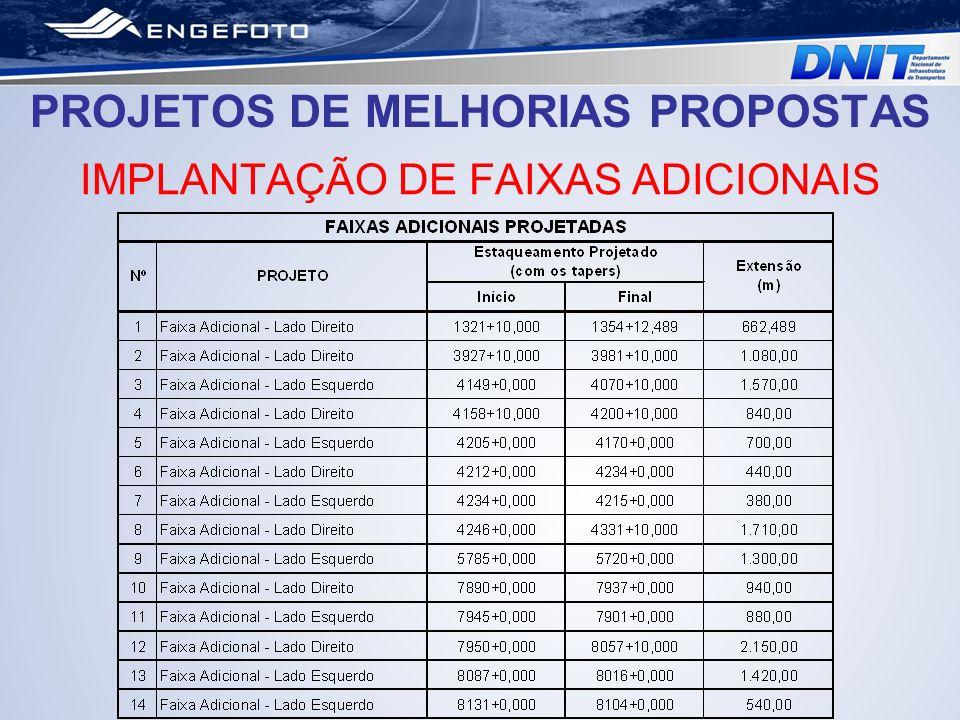 PROJETOS DE MELHORIAS PROPOSTAS IMPLANTAÇÃO DE FAIXAS ADICIONAIS