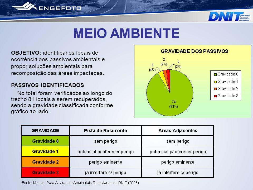 MEIO AMBIENTE OBJETIVO: identificar os locais de ocorrência dos passivos ambientais e propor soluções ambientais para recomposição das áreas impactada