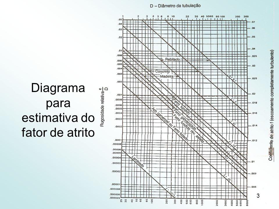 4 Cálculo da altura manométrica O sistema de escoamento de um fluido pode ser dividido nas seguintes partes: a) tubulação de sucção (tubulação entre o reservatório e a entrada da bomba); b) conjunto motor-bomba; c) tubulação de recalque (tubulação da saída da bomba até o ponto de descarga).