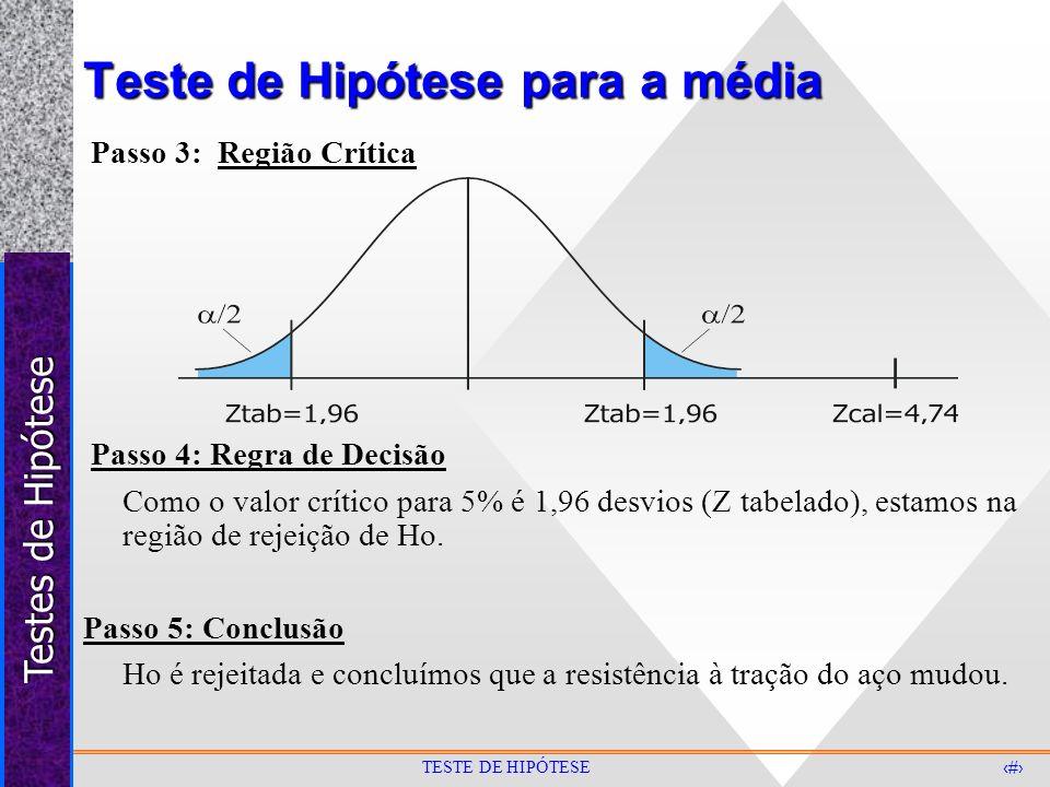 Testes de Hipótese 16 TESTE DE HIPÓTESE Teste de Hipótese para a média Passo 3: Região Crítica Passo 4: Regra de Decisão Como o valor crítico para 5%