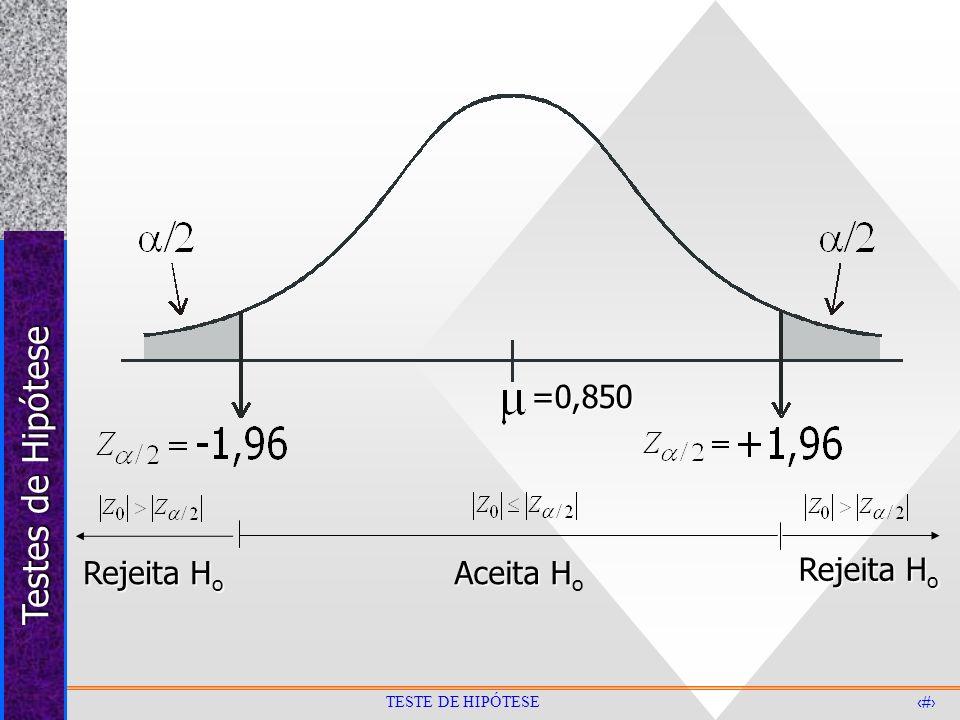Testes de Hipótese 18 TESTE DE HIPÓTESE =0,850 Aceita H Aceita H o Rejeita H o
