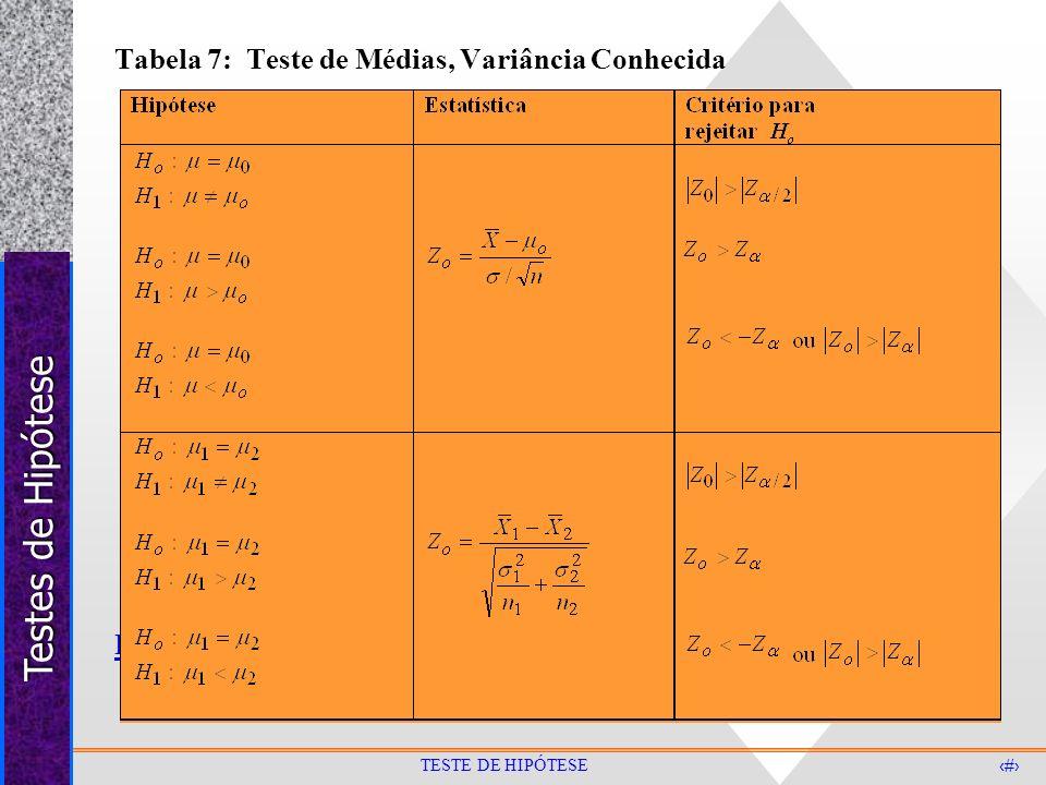 Testes de Hipótese 21 TESTE DE HIPÓTESE Tabela 7: Teste de Médias, Variância Conhecida Exemplo