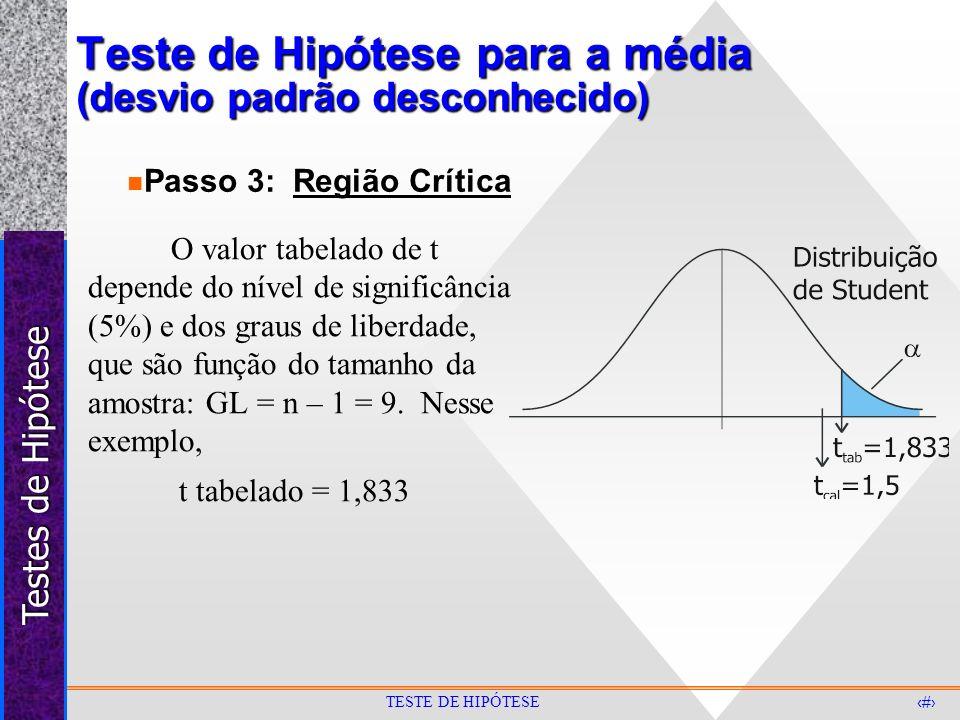 Testes de Hipótese 27 TESTE DE HIPÓTESE Teste de Hipótese para a média (desvio padrão desconhecido) O valor tabelado de t depende do nível de signific
