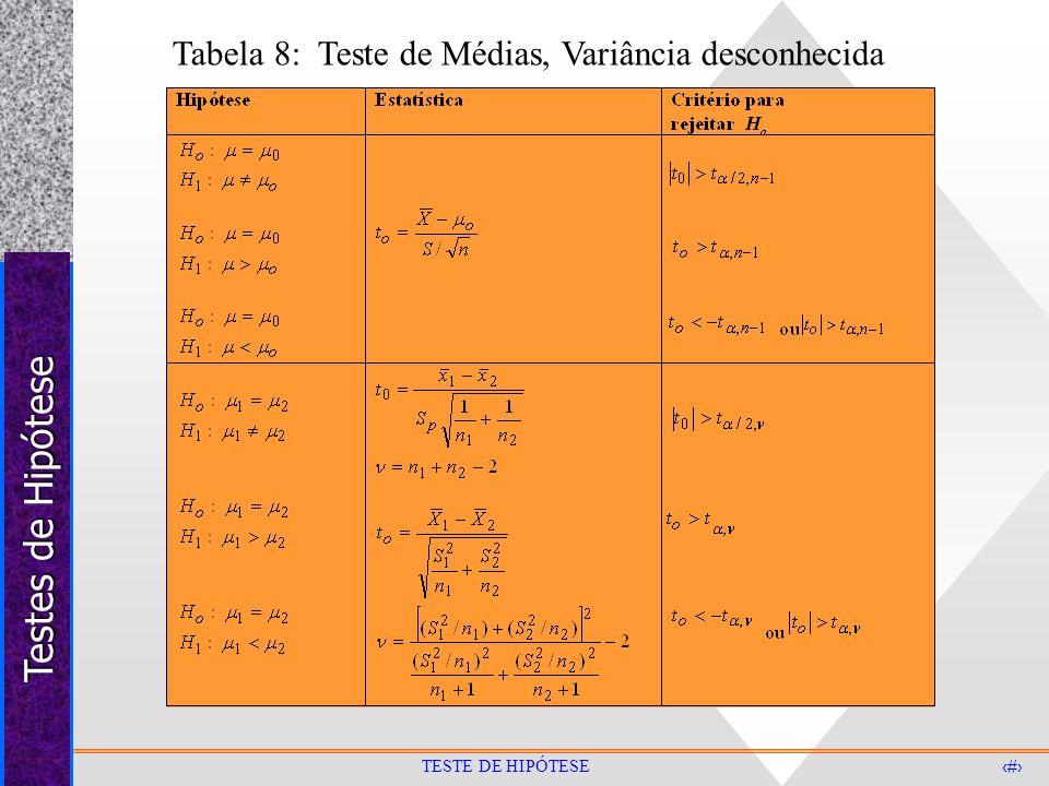 Testes de Hipótese 35 TESTE DE HIPÓTESE Tabela 8: Teste de Médias, Variância desconhecida
