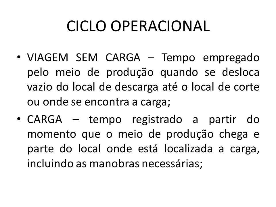 CICLO OPERACIONAL VIAGEM SEM CARGA – Tempo empregado pelo meio de produção quando se desloca vazio do local de descarga até o local de corte ou onde s
