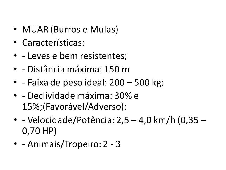 MUAR (Burros e Mulas) Características: - Leves e bem resistentes; - Distância máxima: 150 m - Faixa de peso ideal: 200 – 500 kg; - Declividade máxima: