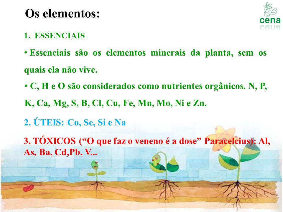 Os elementos: 1.ESSENCIAIS 2. ÚTEIS: Co, Se, Si e Na 3. TÓXICOS (O que faz o veneno é a dose Paracelcius): Al, As, Ba, Cd,Pb, V... Essenciais são os e