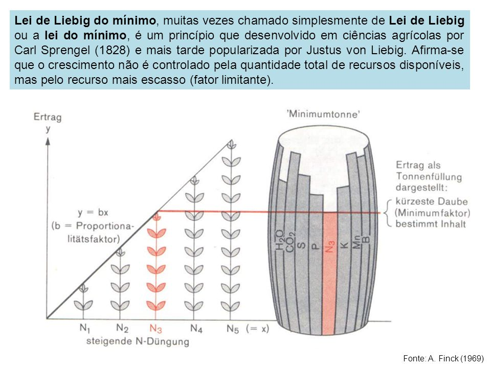 Lei de Liebig do mínimo, muitas vezes chamado simplesmente de Lei de Liebig ou a lei do mínimo, é um princípio que desenvolvido em ciências agrícolas