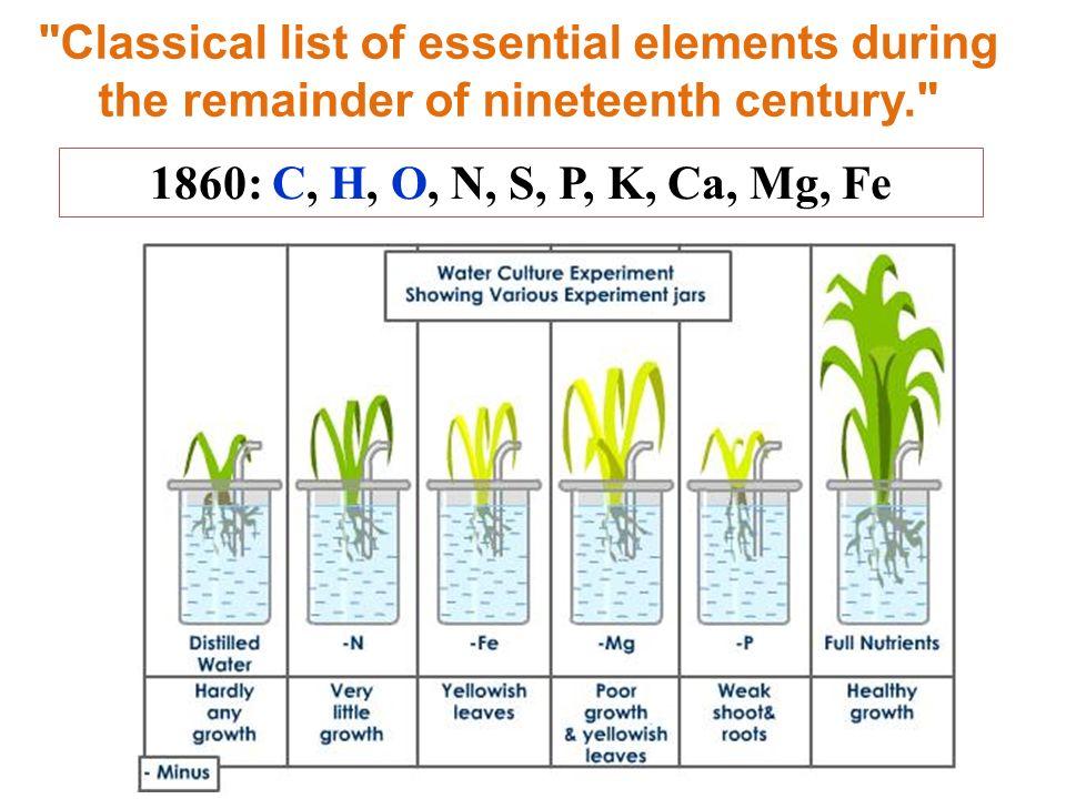 1860: C, H, O, N, S, P, K, Ca, Mg, Fe Mn Mn, Maze (1914), McHargue (1920) B B, Warington (1923) Zn Zn, Sommer e Lipman (1926) Cu Cu, Lipman e McKinney (1931) Mo Mo, Arnon e Stout (1939) Cl Cl, Broyer et al.