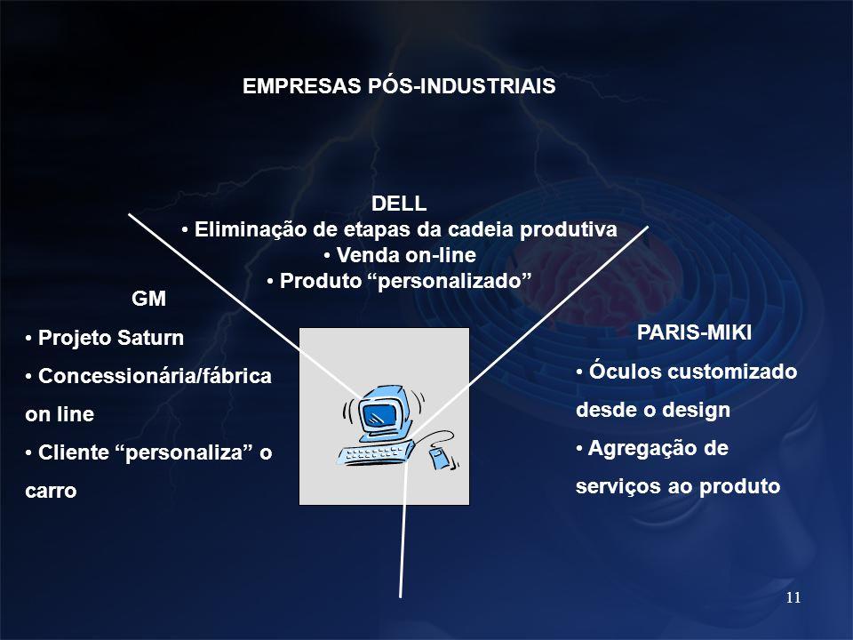11 EMPRESAS PÓS-INDUSTRIAIS GM Projeto Saturn Concessionária/fábrica on line Cliente personaliza o carro DELL Eliminação de etapas da cadeia produtiva
