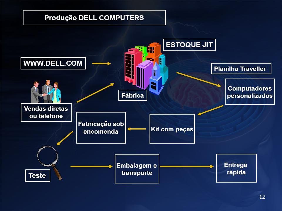 12 Produção DELL COMPUTERS WWW.DELL.COM ESTOQUE JIT Computadores personalizados Planilha Traveller Fabricação sob encomenda Kit com peças Entrega rápi