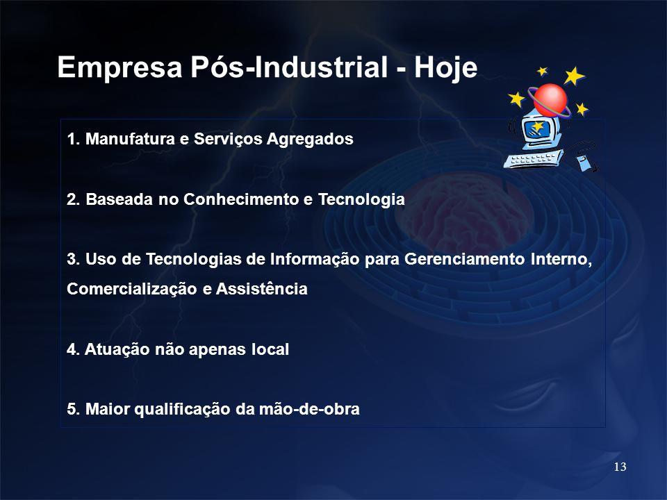 13 Empresa Pós-Industrial - Hoje 1. Manufatura e Serviços Agregados 2. Baseada no Conhecimento e Tecnologia 3. Uso de Tecnologias de Informação para G