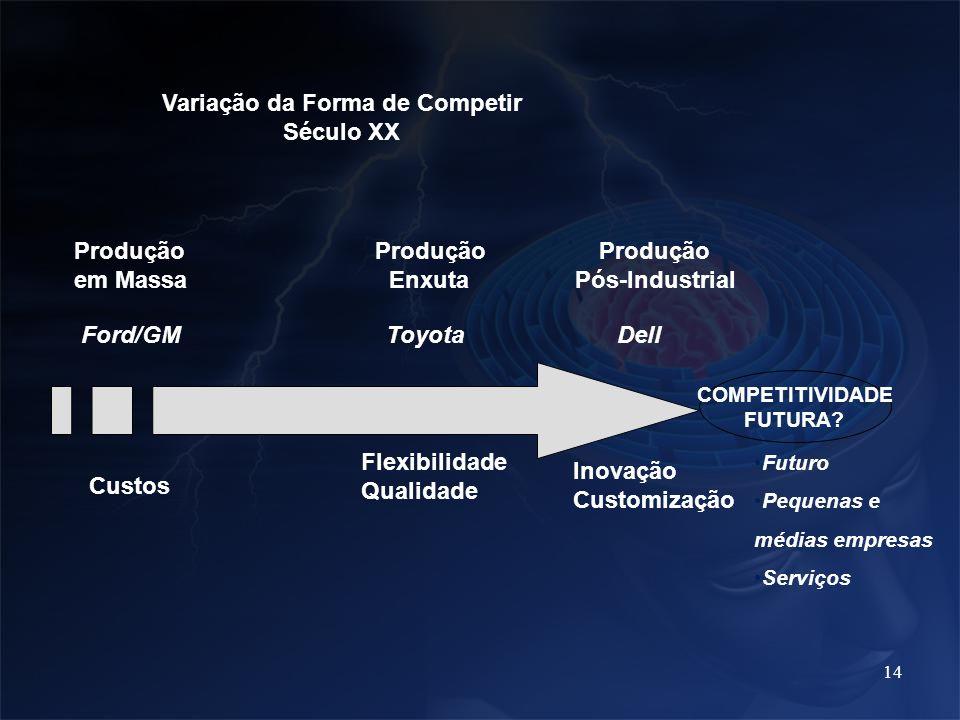 14 Flexibilidade Qualidade Produção Produção Produção em Massa Enxuta Pós-Industrial Custos Inovação Customização Variação da Forma de Competir Século