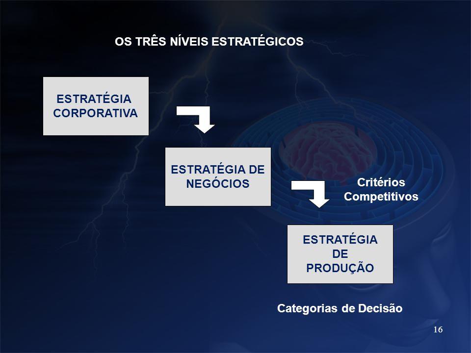 16 OS TRÊS NÍVEIS ESTRATÉGICOS ESTRATÉGIA CORPORATIVA ESTRATÉGIA DE PRODUÇÃO ESTRATÉGIA DE NEGÓCIOS Critérios Competitivos Categorias de Decisão