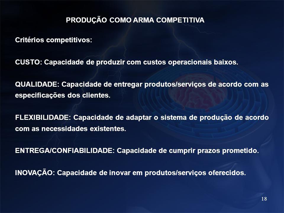 18 PRODUÇÃO COMO ARMA COMPETITIVA Critérios competitivos: CUSTO: Capacidade de produzir com custos operacionais baixos. QUALIDADE: Capacidade de entre