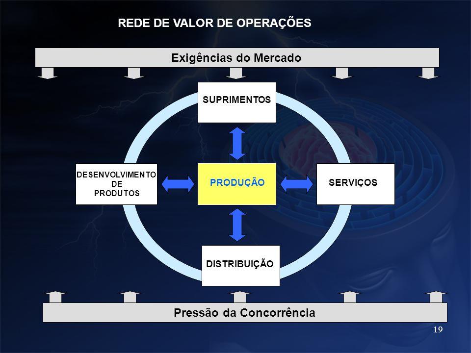 19 PRODUÇÃO SUPRIMENTOS DESENVOLVIMENTO DE PRODUTOS SERVIÇOS DISTRIBUIÇÃO REDE DE VALOR DE OPERAÇÕES Exigências do Mercado Pressão da Concorrência