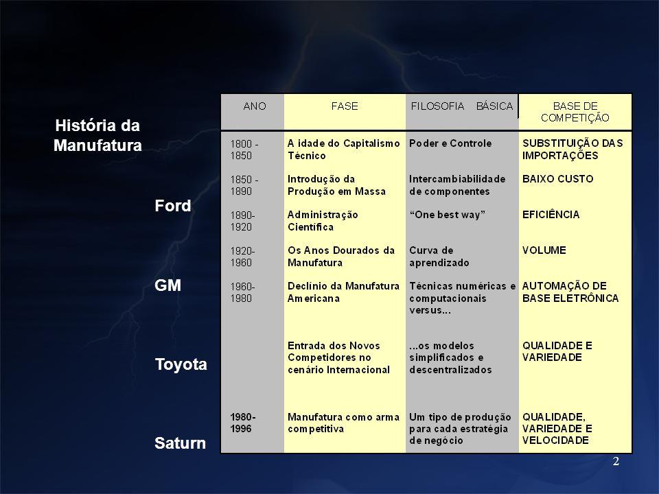 33 Modelo de Ciclo de Vida de Produto Foco em Processo Melhoria de Processo Aço Semi-condutores Custo Time-to-market Ramp-up Maduro Foco em Produto Sapato Software, Montadoras Custo Também projeto p/ manufatura Baixa Alta Taxa de Inovação de Produto Taxa de Inovação de Processo