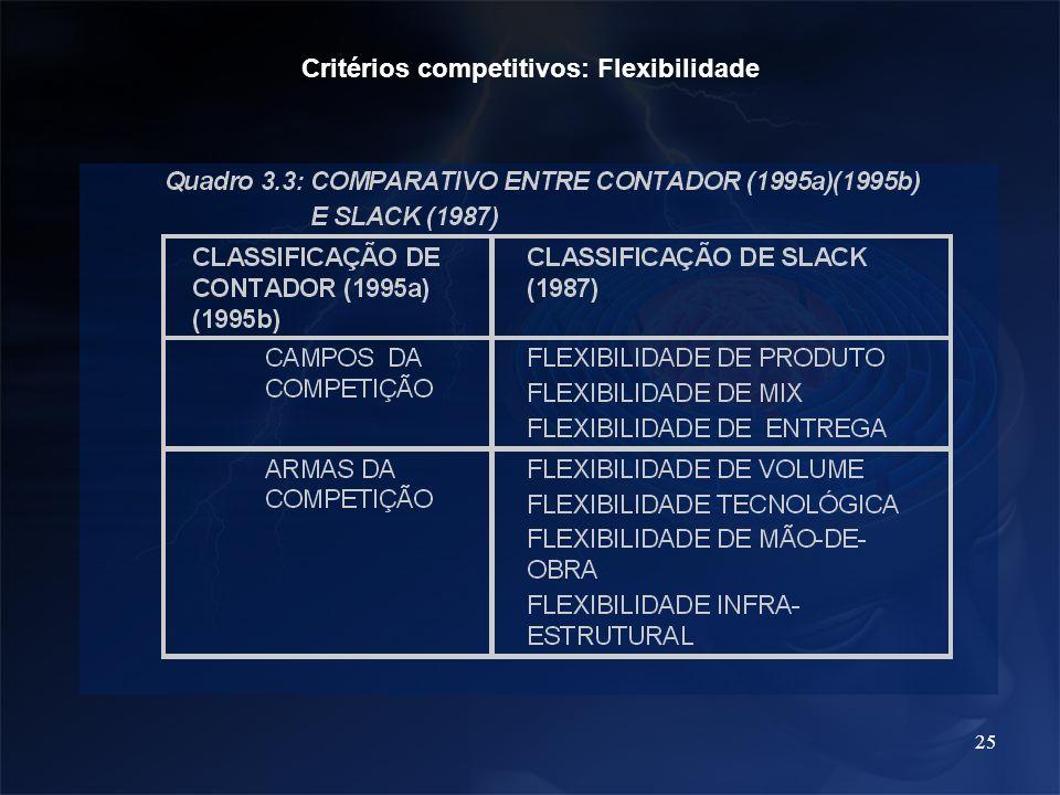 25 Critérios competitivos: Flexibilidade