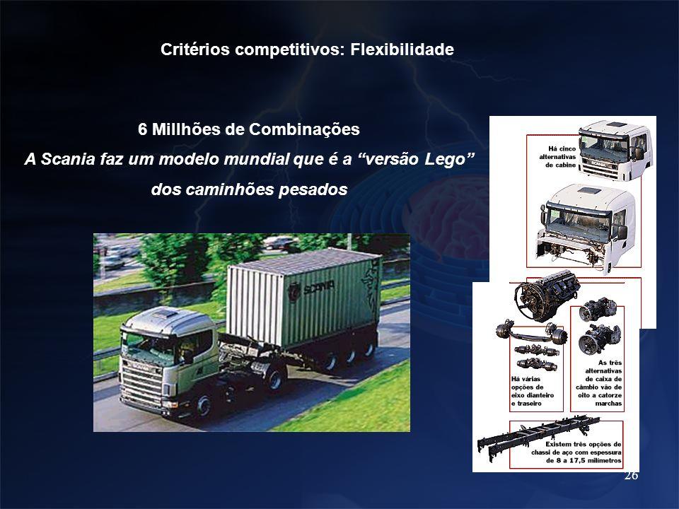 26 Critérios competitivos: Flexibilidade 6 Millhões de Combinações A Scania faz um modelo mundial que é a versão Lego dos caminhões pesados