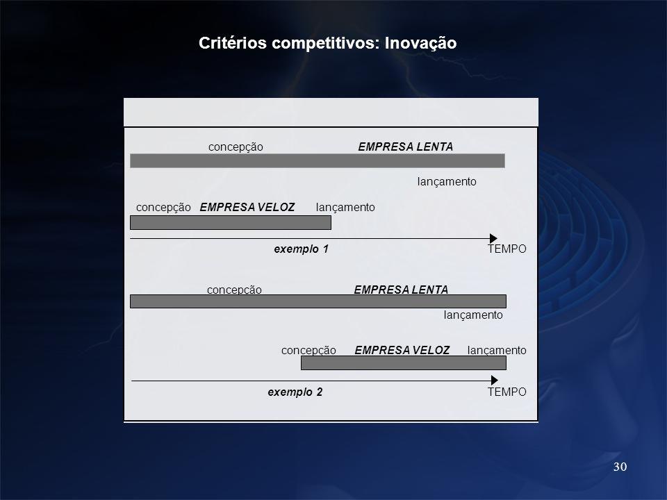 30 Critérios competitivos: Inovação concepçãoEMPRESALENTA lançamento concepçãoEMPRESAVELOZ lançamento exemplo1 TEMPO concepçãoEMPRESALENTA lançamento