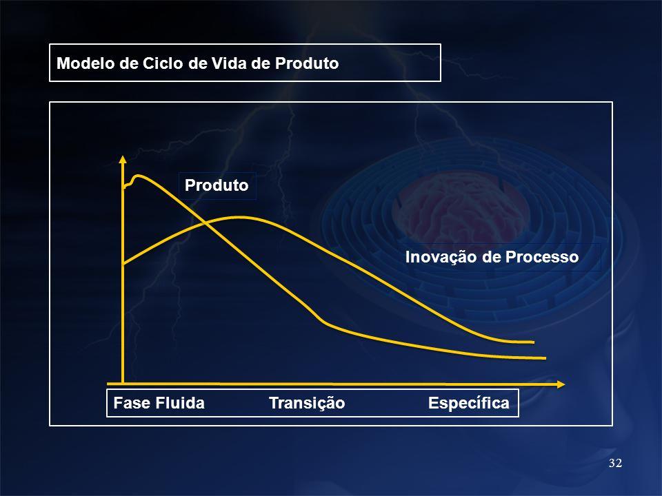 32 Modelo de Ciclo de Vida de Produto Produto Inovação de Processo Fase Fluida Transição Específica