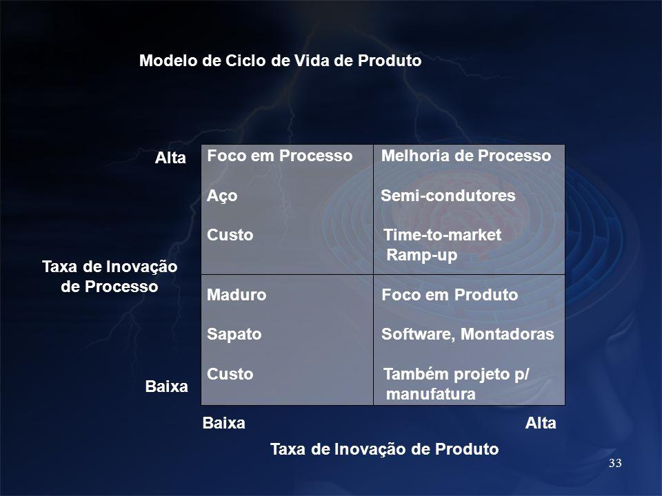 33 Modelo de Ciclo de Vida de Produto Foco em Processo Melhoria de Processo Aço Semi-condutores Custo Time-to-market Ramp-up Maduro Foco em Produto Sa