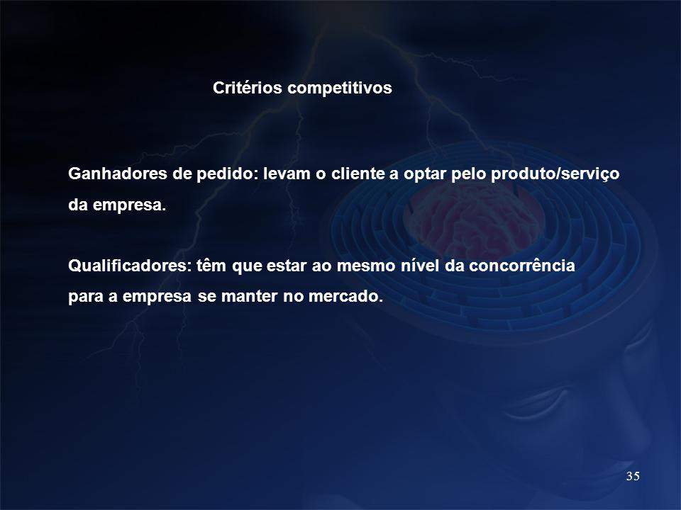 35 Critérios competitivos Ganhadores de pedido: levam o cliente a optar pelo produto/serviço da empresa. Qualificadores: têm que estar ao mesmo nível
