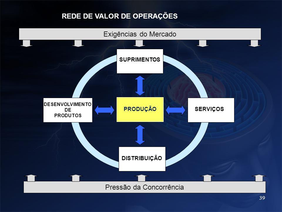 39 PRODUÇÃO SUPRIMENTOS DESENVOLVIMENTO DE PRODUTOS SERVIÇOS DISTRIBUIÇÃO REDE DE VALOR DE OPERAÇÕES Exigências do Mercado Pressão da Concorrência