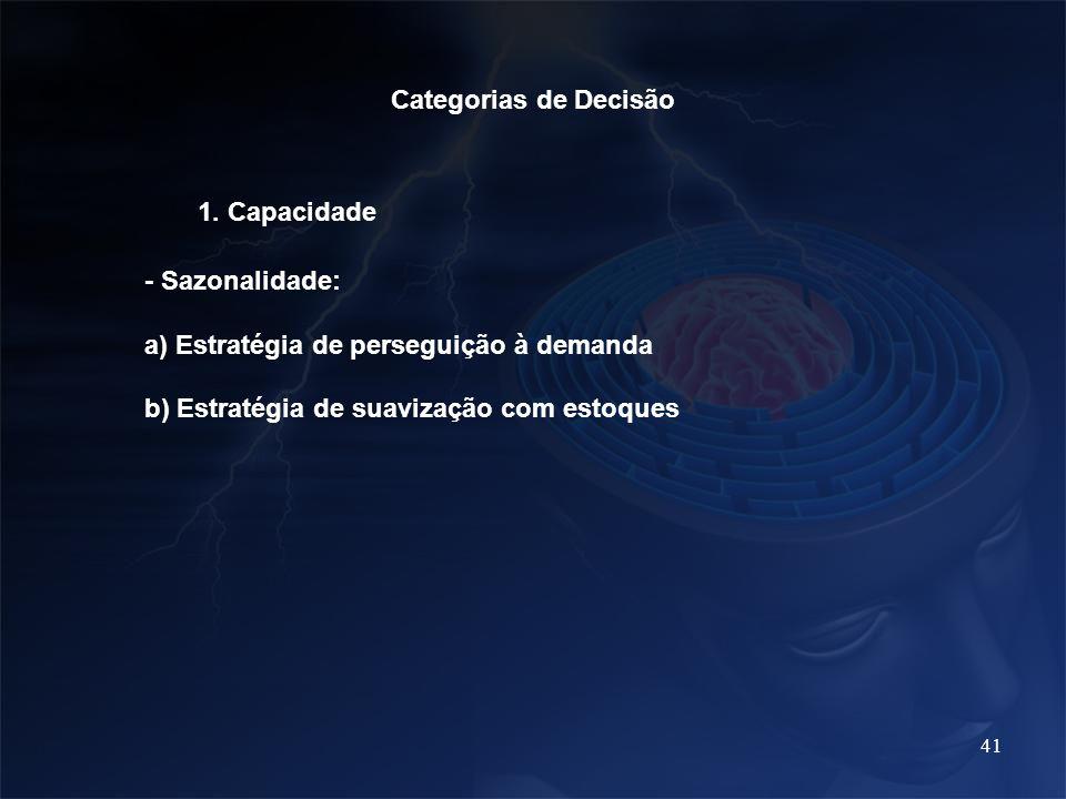 41 Categorias de Decisão 1. Capacidade - Sazonalidade: a) Estratégia de perseguição à demanda b) Estratégia de suavização com estoques