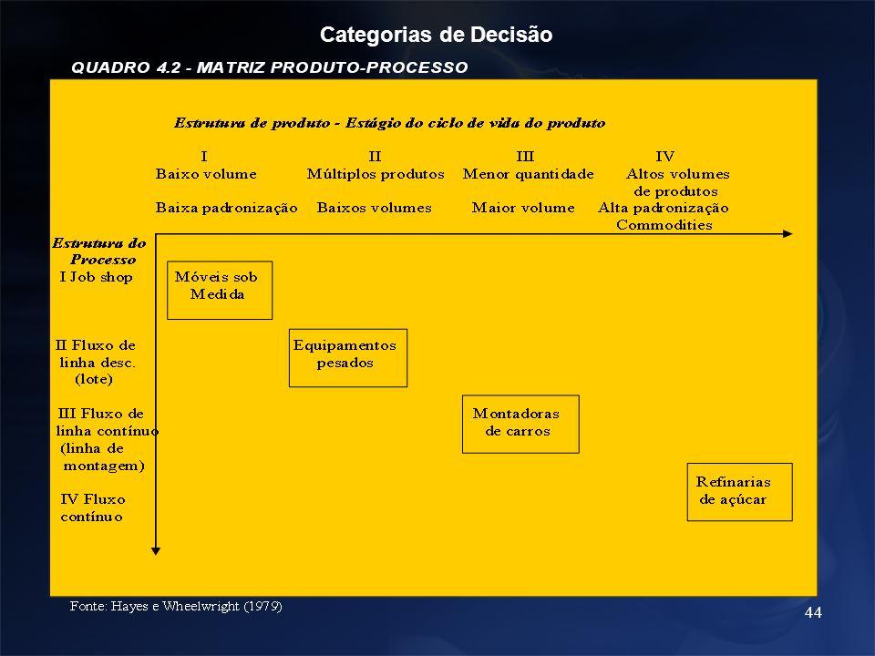 44 Categorias de Decisão