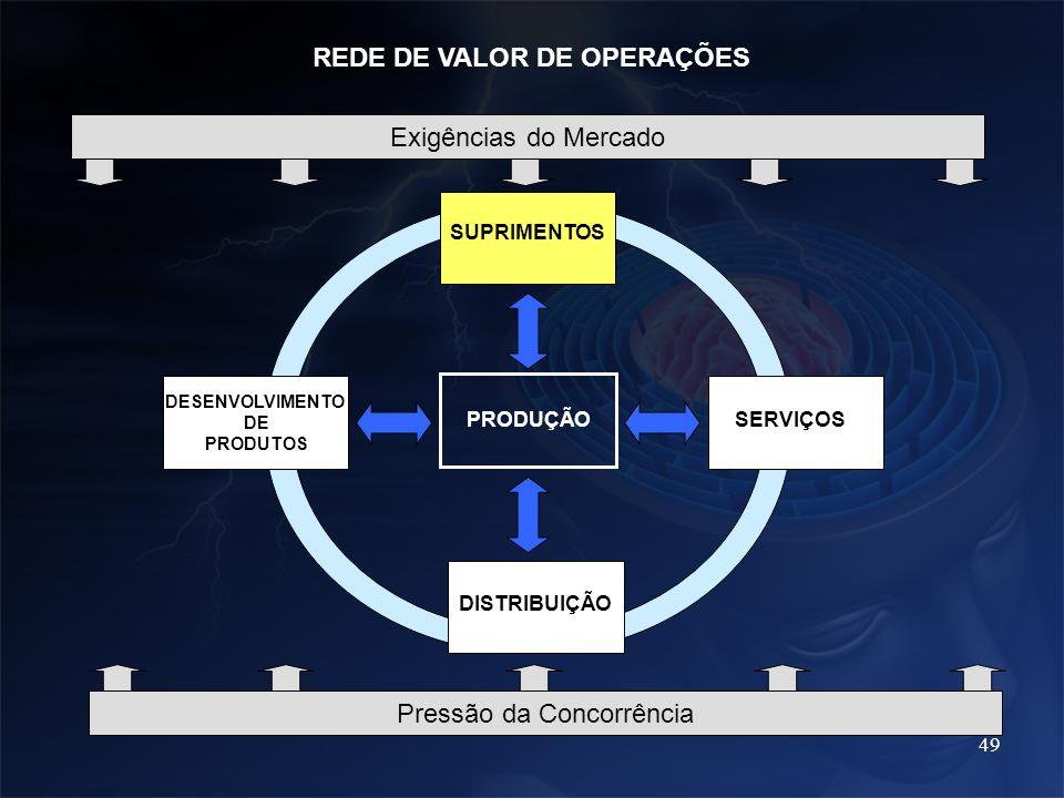 49 PRODUÇÃO SUPRIMENTOS DESENVOLVIMENTO DE PRODUTOS SERVIÇOS DISTRIBUIÇÃO REDE DE VALOR DE OPERAÇÕES Exigências do Mercado Pressão da Concorrência