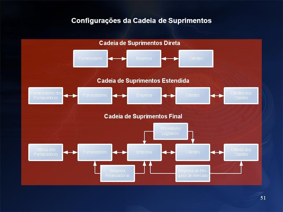 51 Configurações da Cadeia de Suprimentos