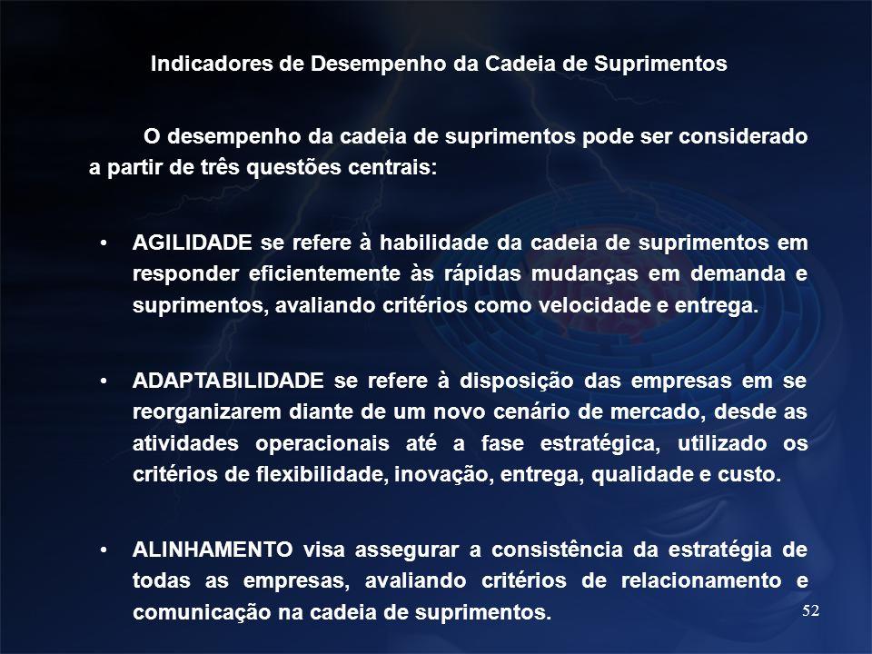 52 Indicadores de Desempenho da Cadeia de Suprimentos O desempenho da cadeia de suprimentos pode ser considerado a partir de três questões centrais: A